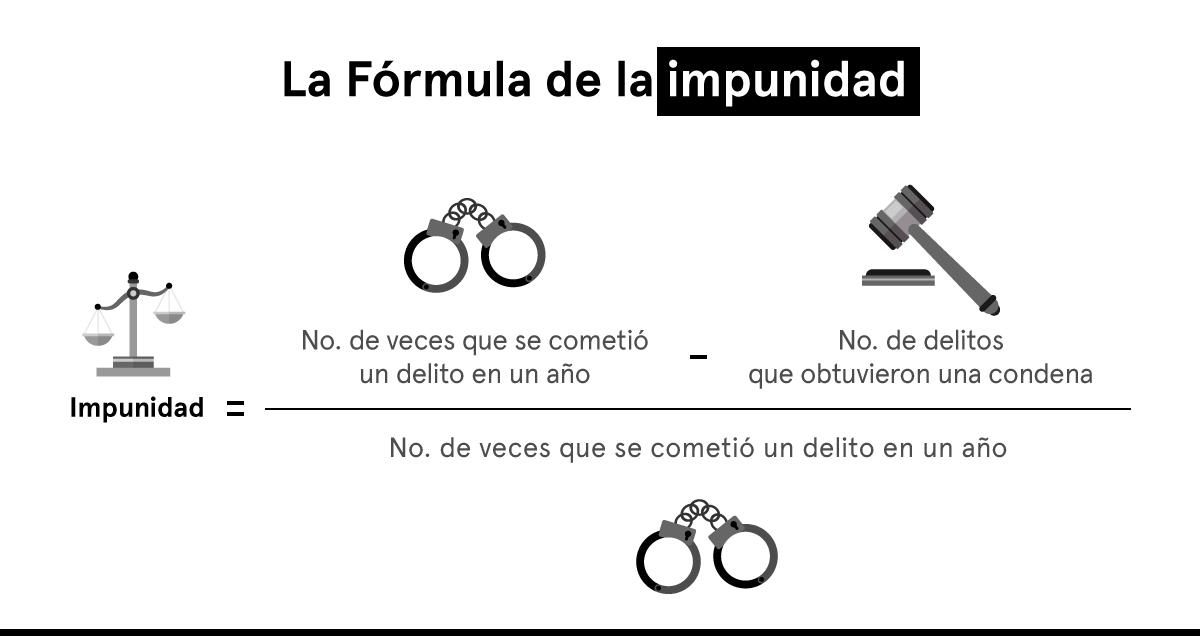 Formula de la impunidad