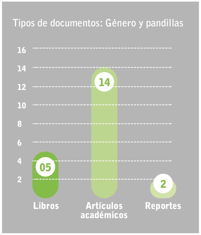 Tipo de documentos: Género y pandilla - Andrea Padilla