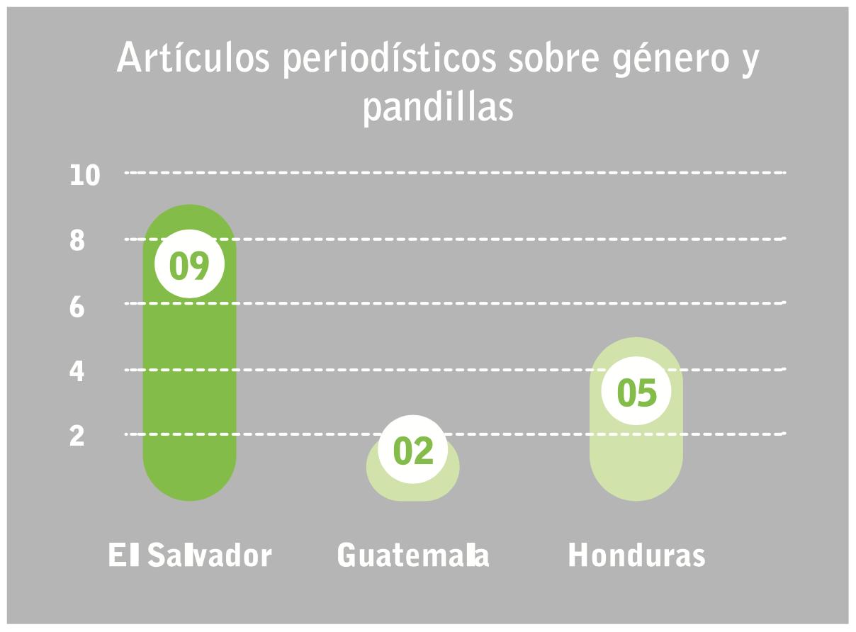 Articulos periodísticos sobre géneros y pandillas - Andrea Padilla